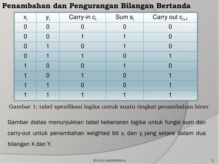 Penambahan dan Pengurangan Bilangan Bertanda