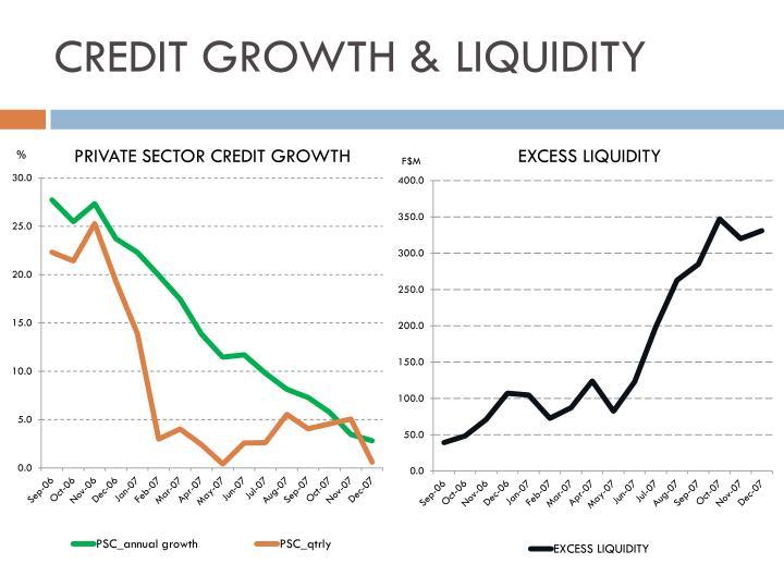 CREDIT GROWTH & LIQUIDITY