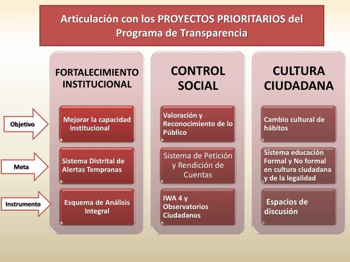 Articulación con los PROYECTOS PRIORITARIOS del Programa de Transparencia