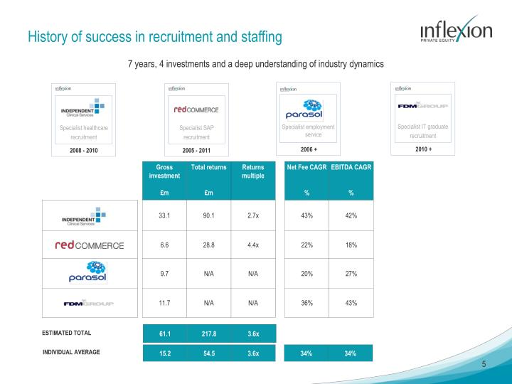 History of success in recruitment and staffing