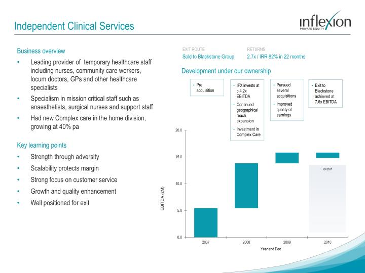 Independent Clinical Services