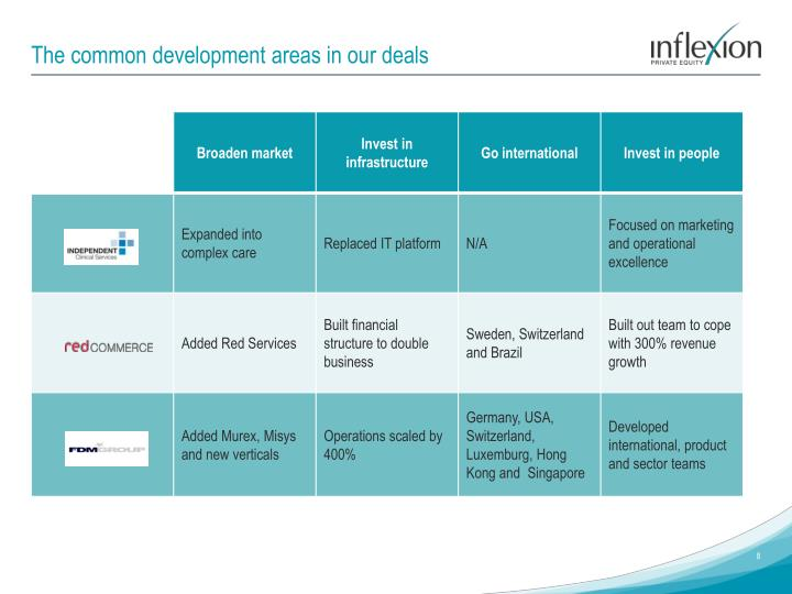 The common development areas in our deals