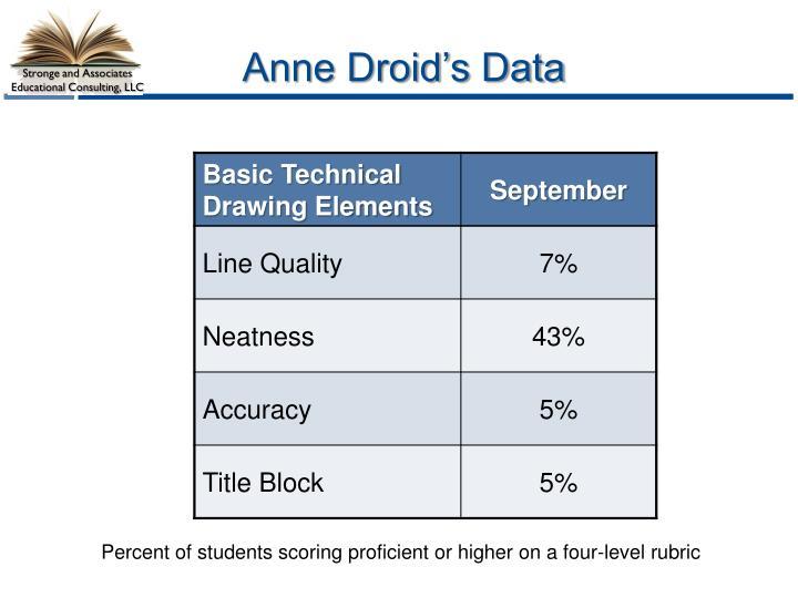 Anne Droid's Data
