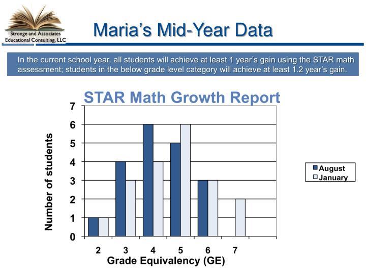 Maria's Mid-Year Data