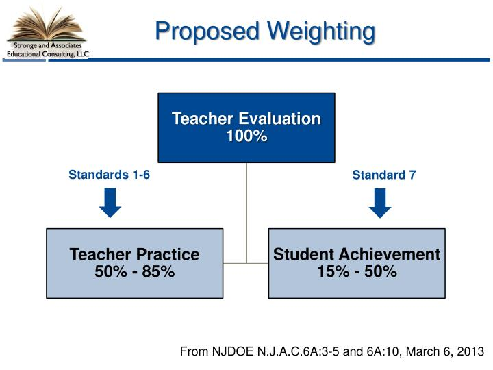 Proposed Weighting