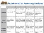 rubric used for assessing students