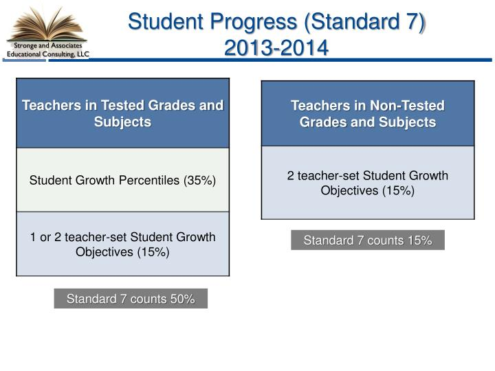 Student Progress (Standard 7) 2013-2014