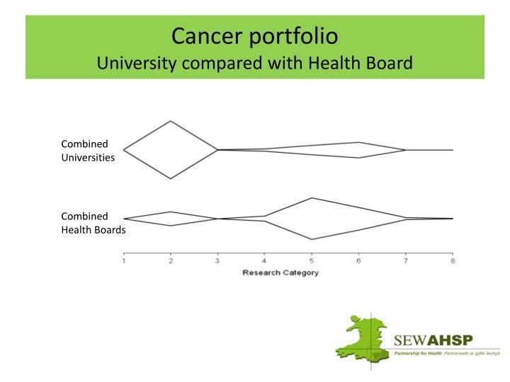 Cancer portfolio