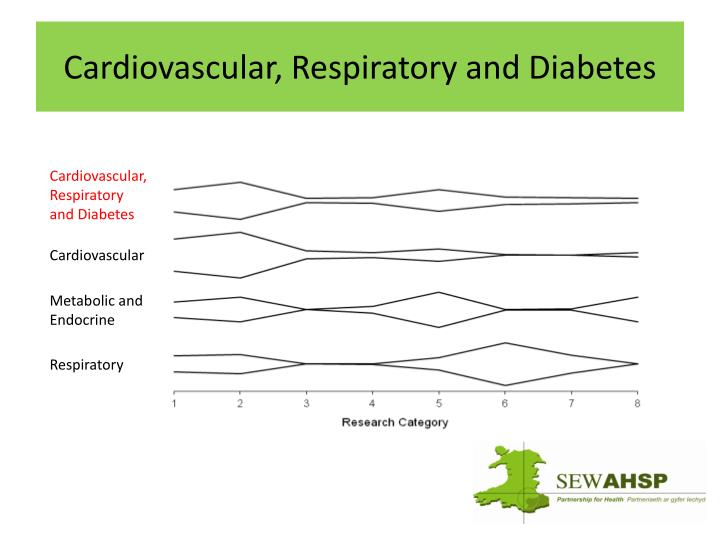 Cardiovascular, Respiratory and Diabetes