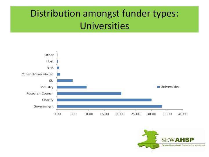 Distribution amongst funder types: