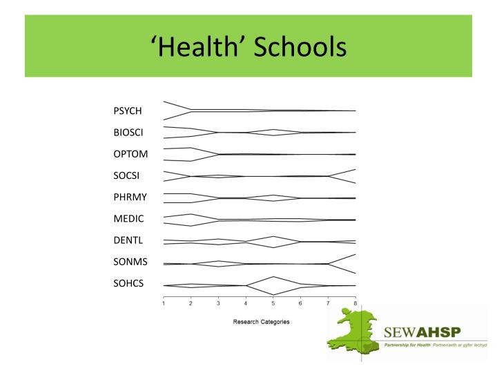 'Health' Schools