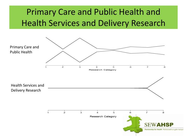 Primary Care and Public Health and