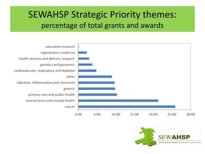 Sewahsp strategic priority themes percentage of total grants and awards