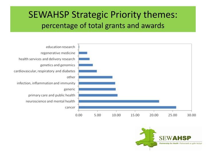 SEWAHSP Strategic Priority themes: