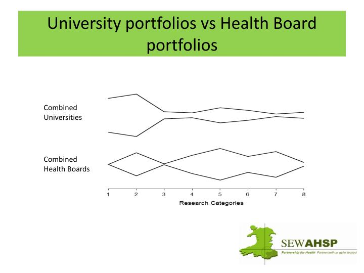 University portfolios