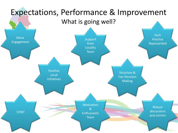 Expectations, Performance & Improvement