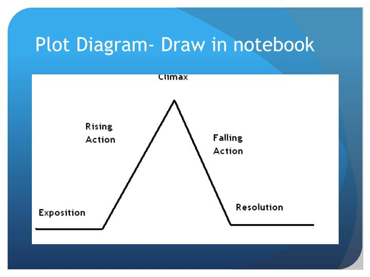 Plot Diagram- Draw in notebook