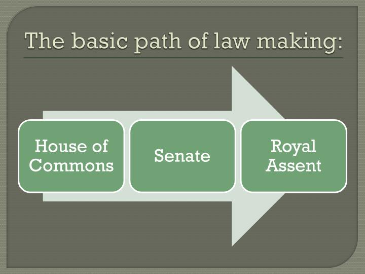 The basic path of law making: