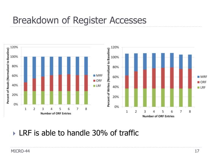 Breakdown of Register Accesses