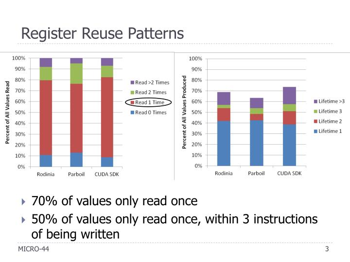 Register reuse patterns