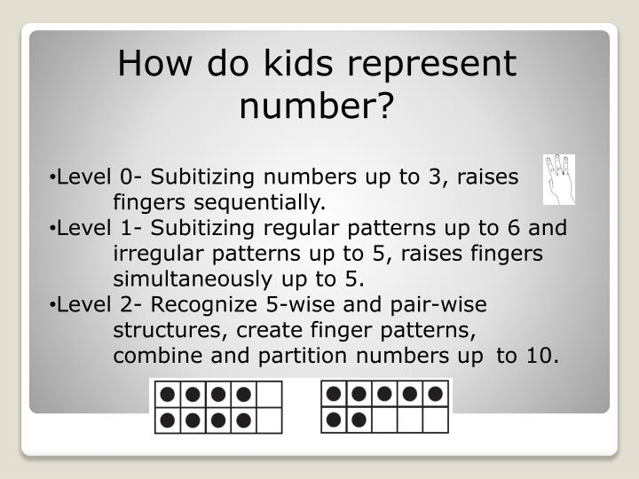 How do kids represent number?