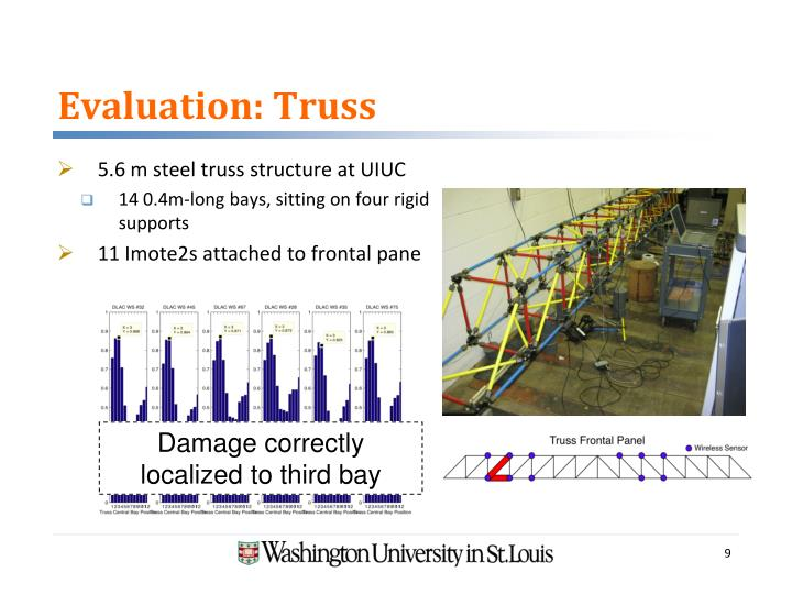 Evaluation: Truss