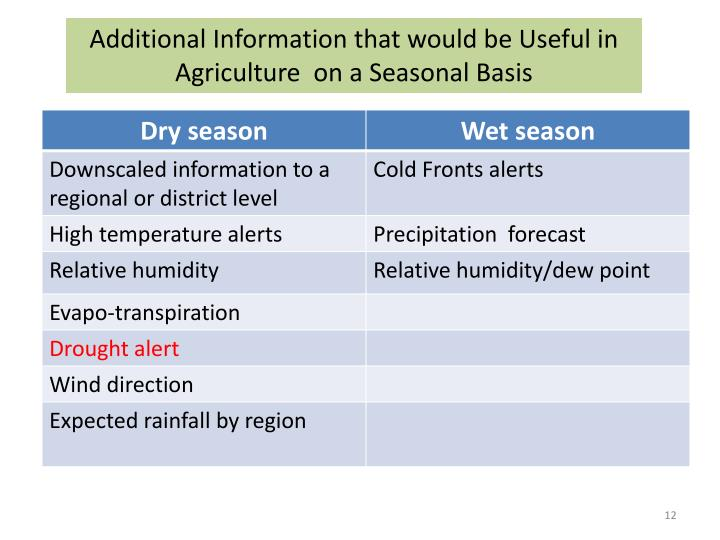 Additional Information that would be Useful in Agriculture  on a Seasonal Basis