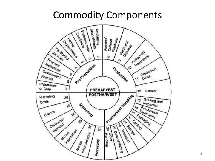 Commodity Components