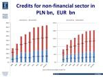 credits for non financial sector in pln bn eur bn