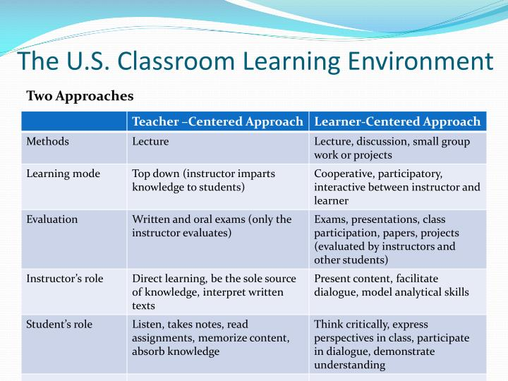The U.S. Classroom Learning Environment