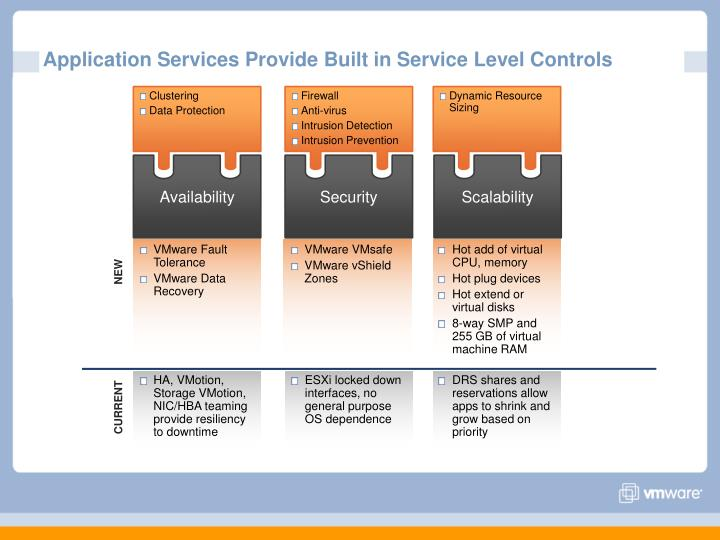 Application Services Provide Built in Service Level Controls
