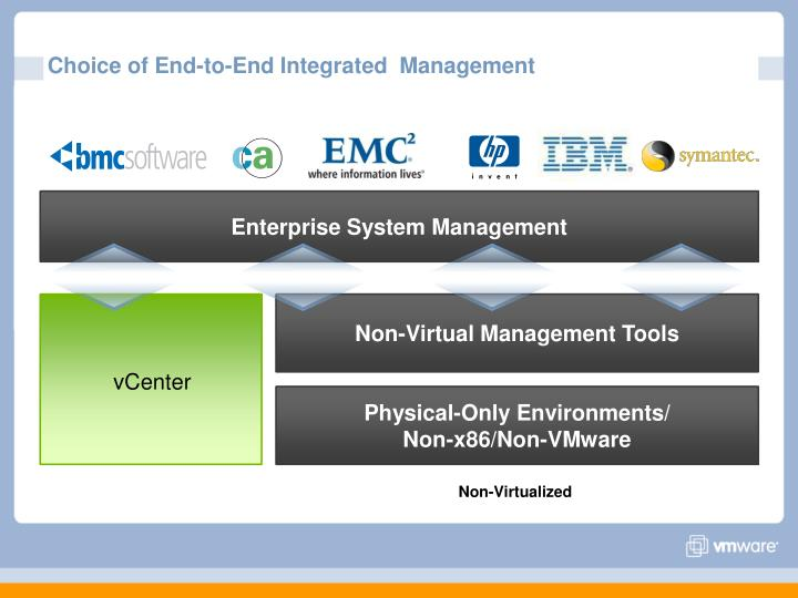 Choice of End-to-End Integrated  Management
