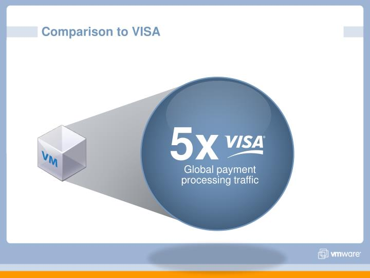 Comparison to VISA