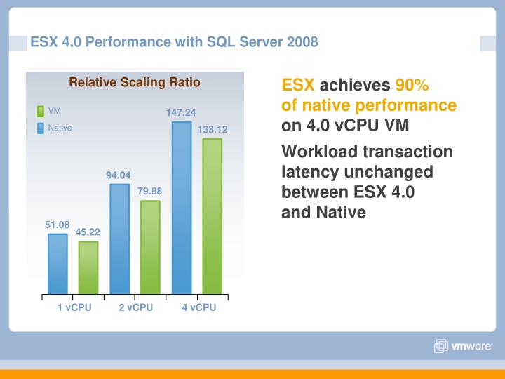 ESX 4.0 Performance with SQL Server 2008