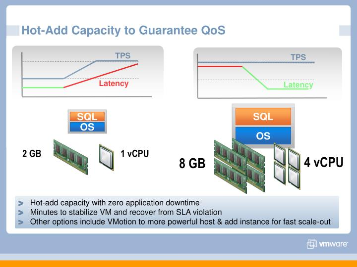 Hot-Add Capacity to Guarantee QoS