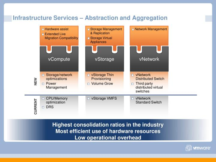 Infrastructure Services – Abstraction and Aggregation