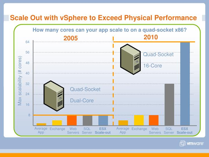 Scale Out with vSphere to Exceed Physical Performance
