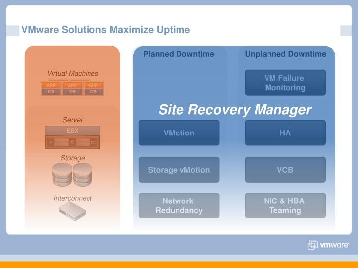 VMware Solutions Maximize Uptime