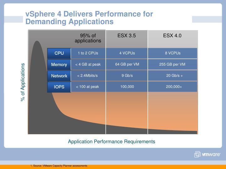 vSphere 4 Delivers Performance for Demanding Applications