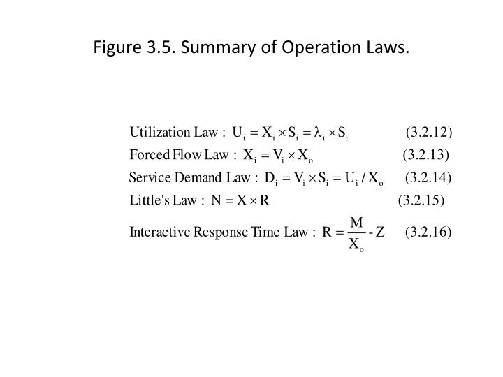 Figure 3.5. Summary of Operation Laws.