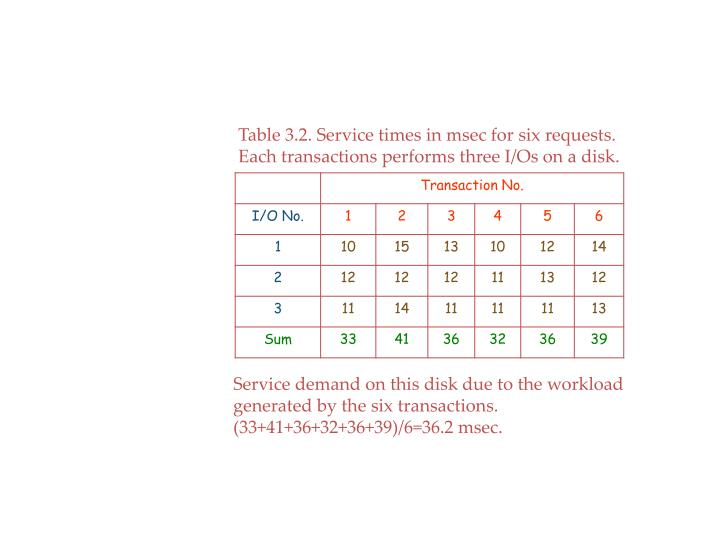 Table 3.2. Service times in msec for six requests.