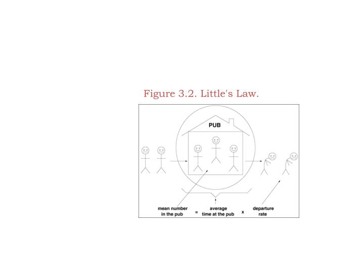Figure 3.2. Little's Law.