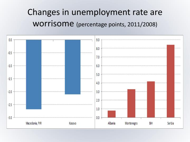 Changes in unemployment rate are worrisome