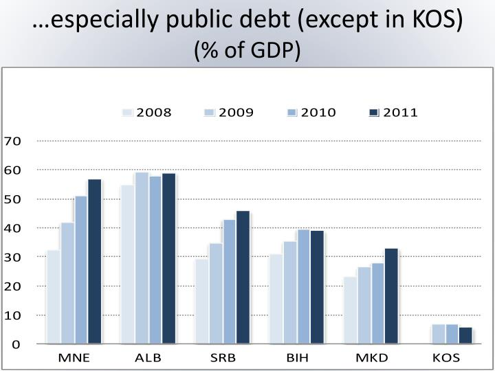 …especially public debt (except in KOS)