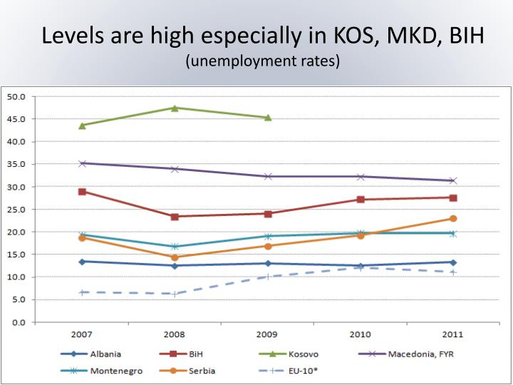 Levels are high especially in KOS, MKD, BIH