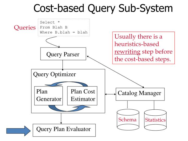 Query Parser