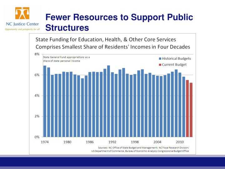 Fewer Resources to Support Public Structures