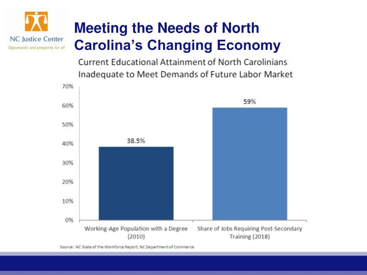 Meeting the needs of north carolina s changing economy