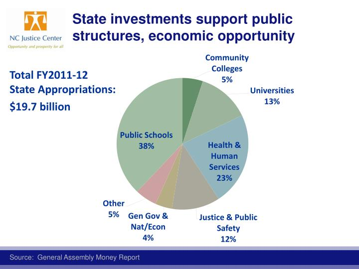 State investments support public structures, economic opportunity