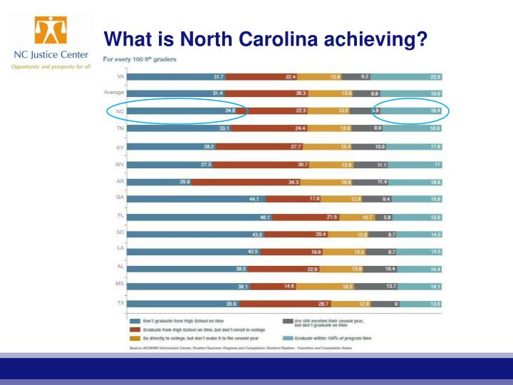 What is North Carolina achieving?